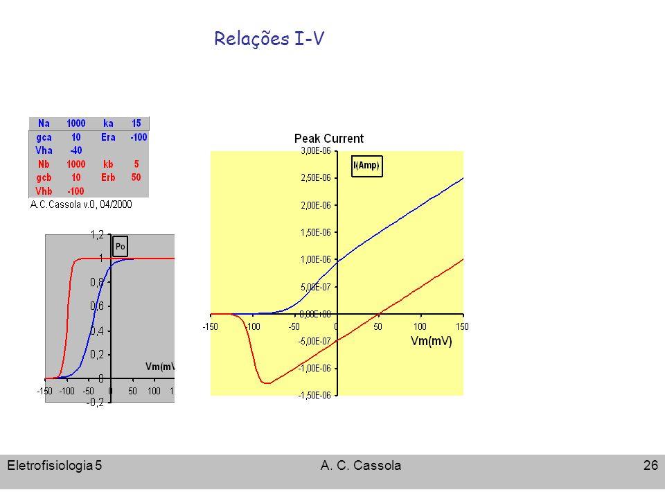 Eletrofisiologia 5A. C. Cassola26 Relações I-V