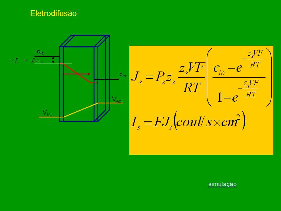 Difusão e Permeabilidade em membranas c ic c ec Equação de Fick