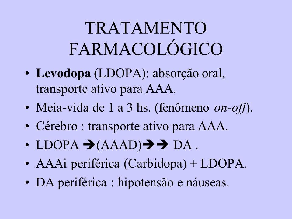 TRATAMENTO FARMACOLÓGICO Levodopa (LDOPA): absorção oral, transporte ativo para AAA.