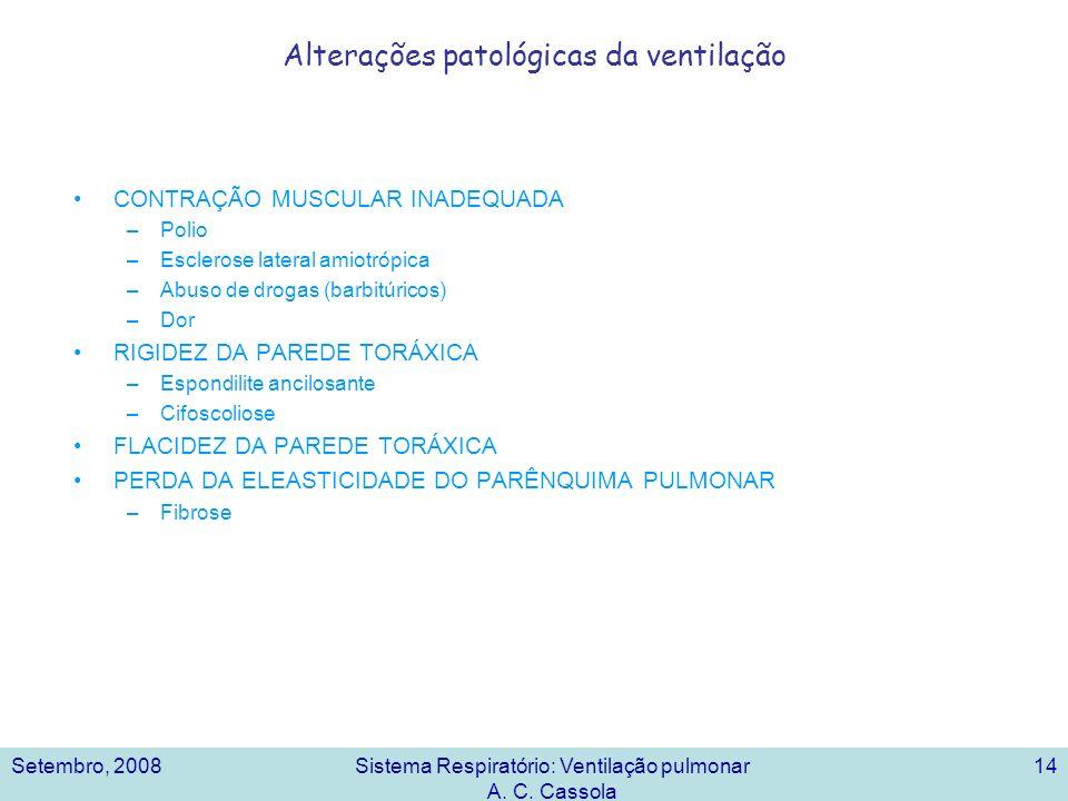 Setembro, 2008Sistema Respiratório: Ventilação pulmonar A. C. Cassola 14 Alterações patológicas da ventilação CONTRAÇÃO MUSCULAR INADEQUADA –Polio –Es