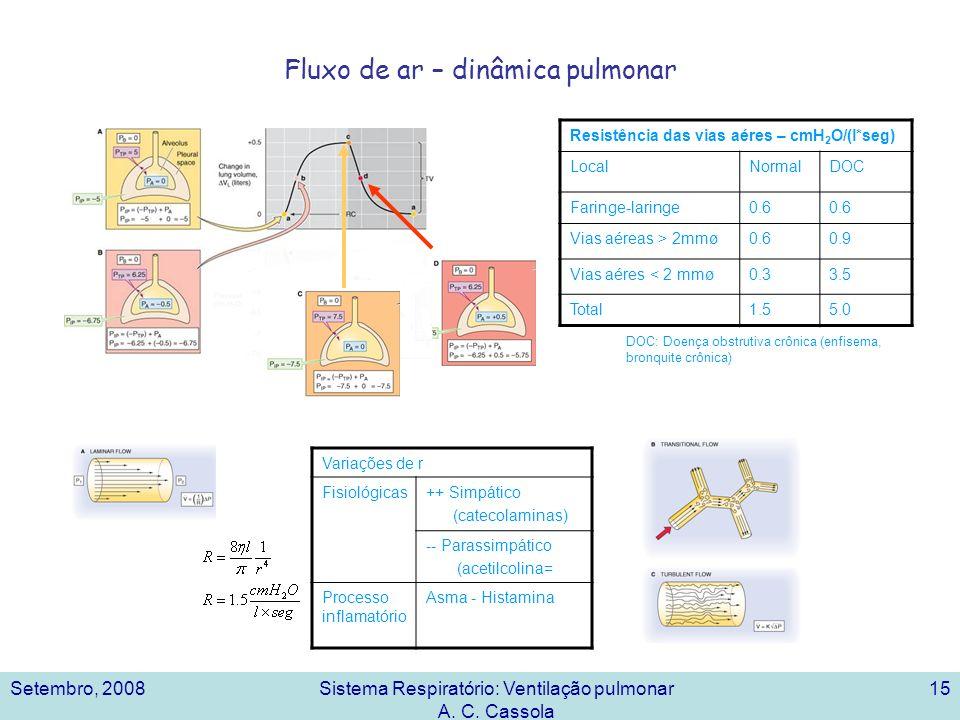 Setembro, 2008Sistema Respiratório: Ventilação pulmonar A. C. Cassola 15 Fluxo de ar – dinâmica pulmonar Resistência das vias aéres – cmH 2 O/(l*seg)
