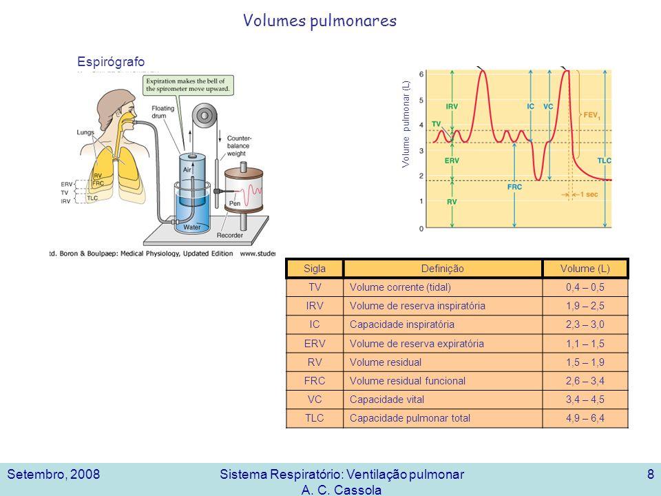 Setembro, 2008Sistema Respiratório: Ventilação pulmonar A. C. Cassola 8 Volumes pulmonares SiglaDefiniçãoVolume (L) TVVolume corrente (tidal)0,4 – 0,5