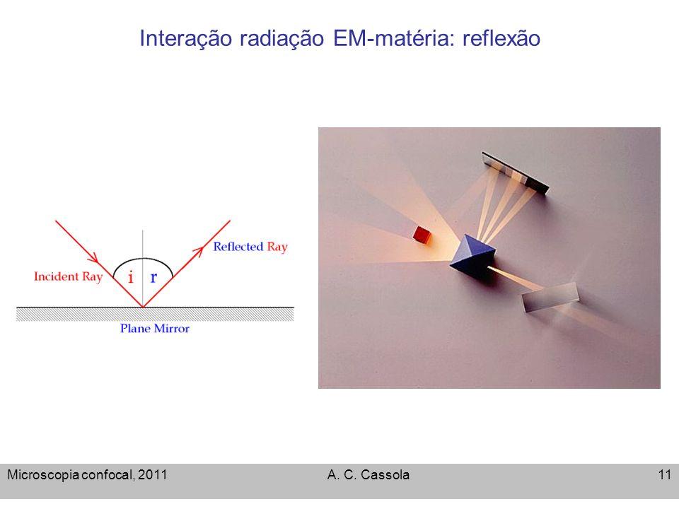 Microscopia confocal, 2011A. C. Cassola11 Interação radiação EM-matéria: reflexão