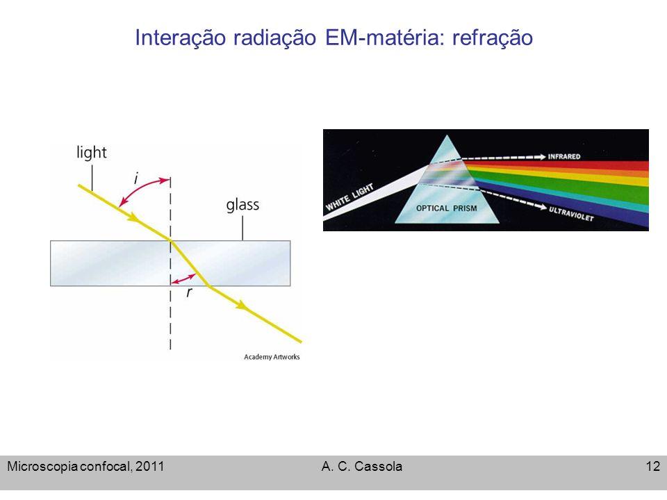 Microscopia confocal, 2011A. C. Cassola12 Interação radiação EM-matéria: refração