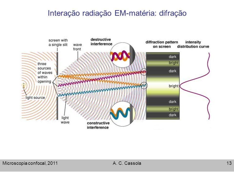 Microscopia confocal, 2011A. C. Cassola13 Interação radiação EM-matéria: difração