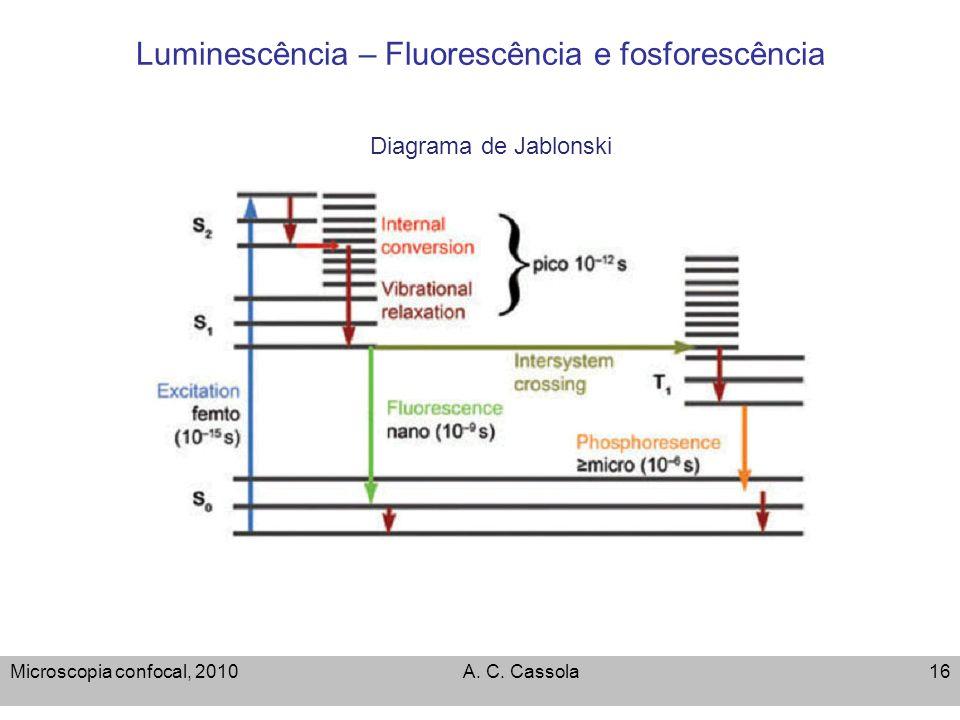 Microscopia confocal, 2010A. C. Cassola16 Luminescência – Fluorescência e fosforescência Diagrama de Jablonski