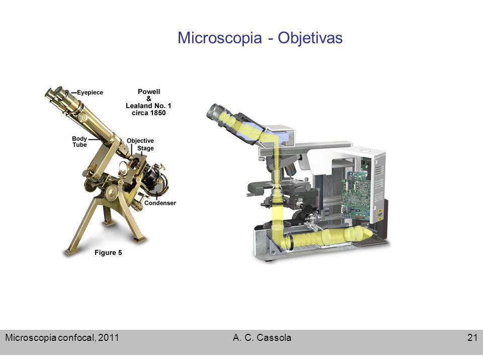 Microscopia confocal, 2011A. C. Cassola21 Microscopia - Objetivas