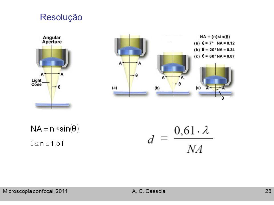 Microscopia confocal, 2011A. C. Cassola23 Resolução