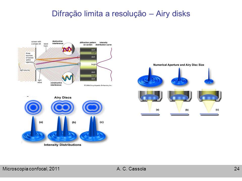 Microscopia confocal, 2011A. C. Cassola24 Difração limita a resolução – Airy disks