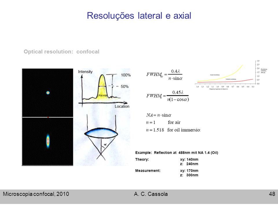 Microscopia confocal, 2010A. C. Cassola48 Resoluções lateral e axial