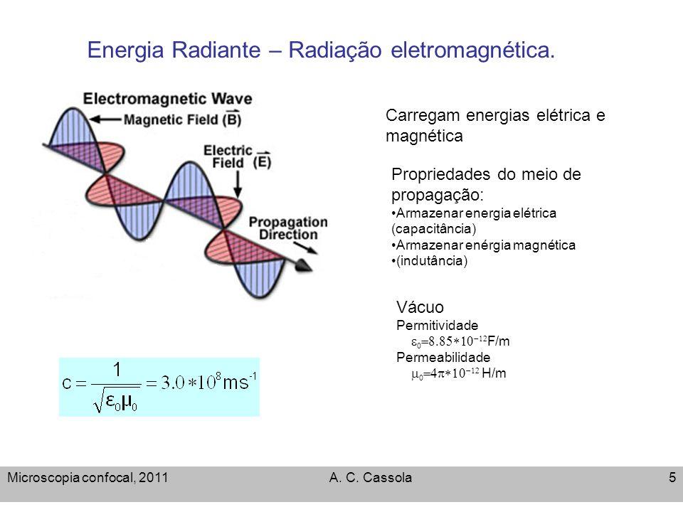 Microscopia confocal, 2011A. C. Cassola5 Energia Radiante – Radiação eletromagnética. Carregam energias elétrica e magnética Propriedades do meio de p