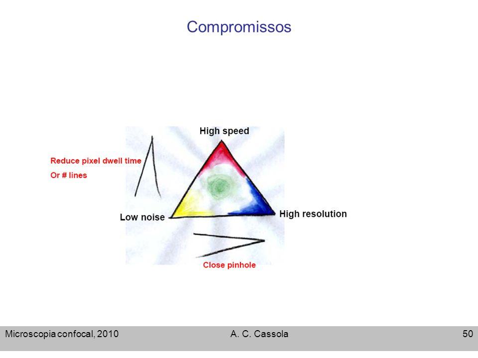 Microscopia confocal, 2010A. C. Cassola50 Compromissos