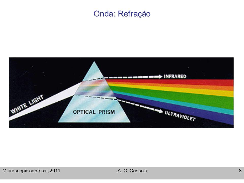 Microscopia confocal, 2010A. C. Cassola49 Resolução e Airy pattern