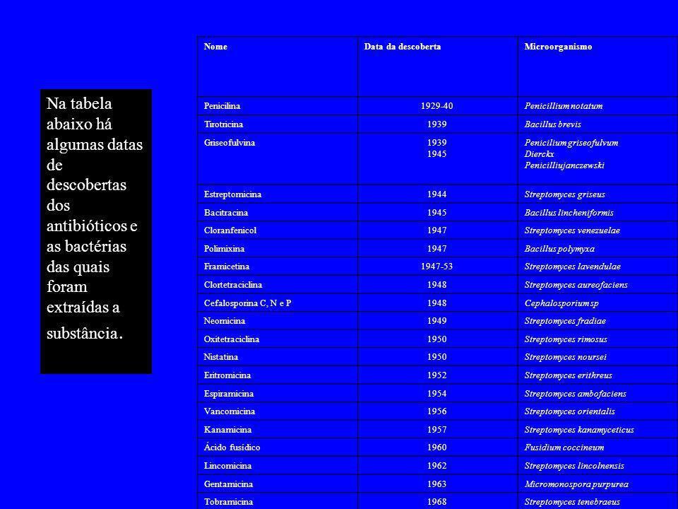 Na tabela abaixo há algumas datas de descobertas dos antibióticos e as bactérias das quais foram extraídas a substância.