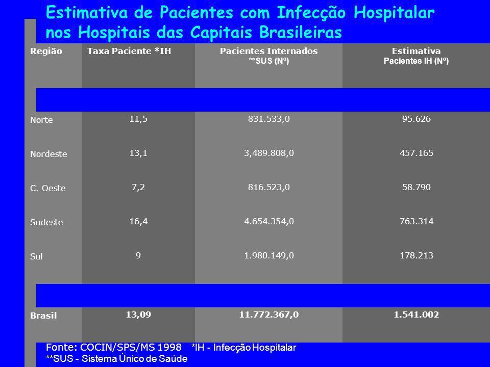 Estimativa de Pacientes com Infecção Hospitalar nos Hospitais das Capitais Brasileiras RegiãoTaxa Paciente *IHPacientes Internados **SUS (Nº) Estimativa Pacientes IH (Nº) Norte 11,5831.533,095.626 Nordeste 13,13,489.808,0457.165 C.