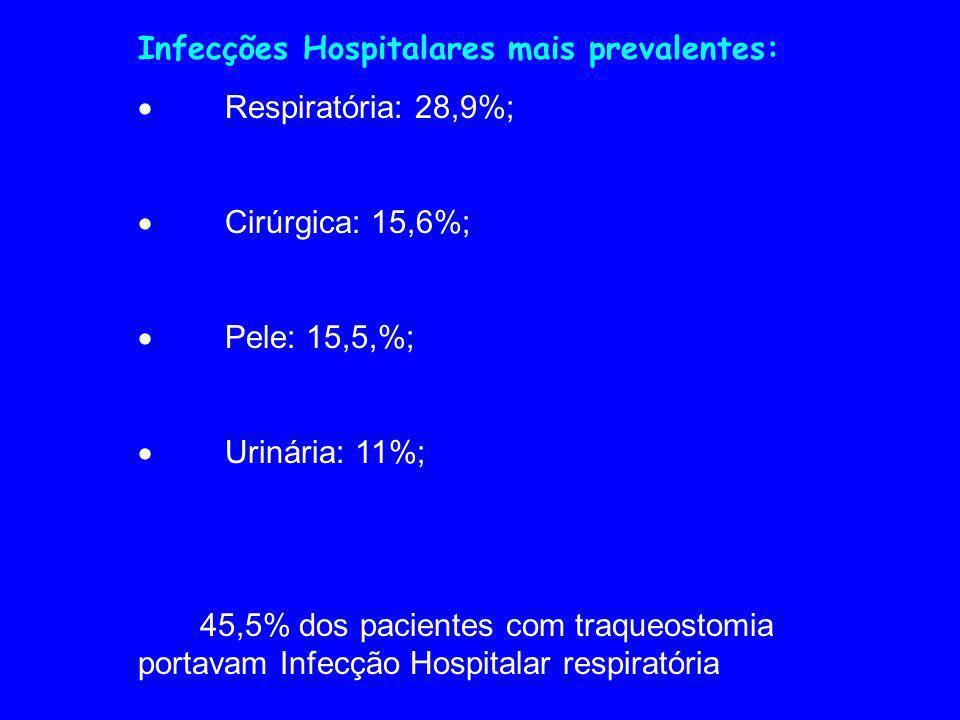 Infecções Hospitalares mais prevalentes: Respiratória: 28,9%; Cirúrgica: 15,6%; Pele: 15,5,%; Urinária: 11%; 45,5% dos pacientes com traqueostomia portavam Infecção Hospitalar respiratória