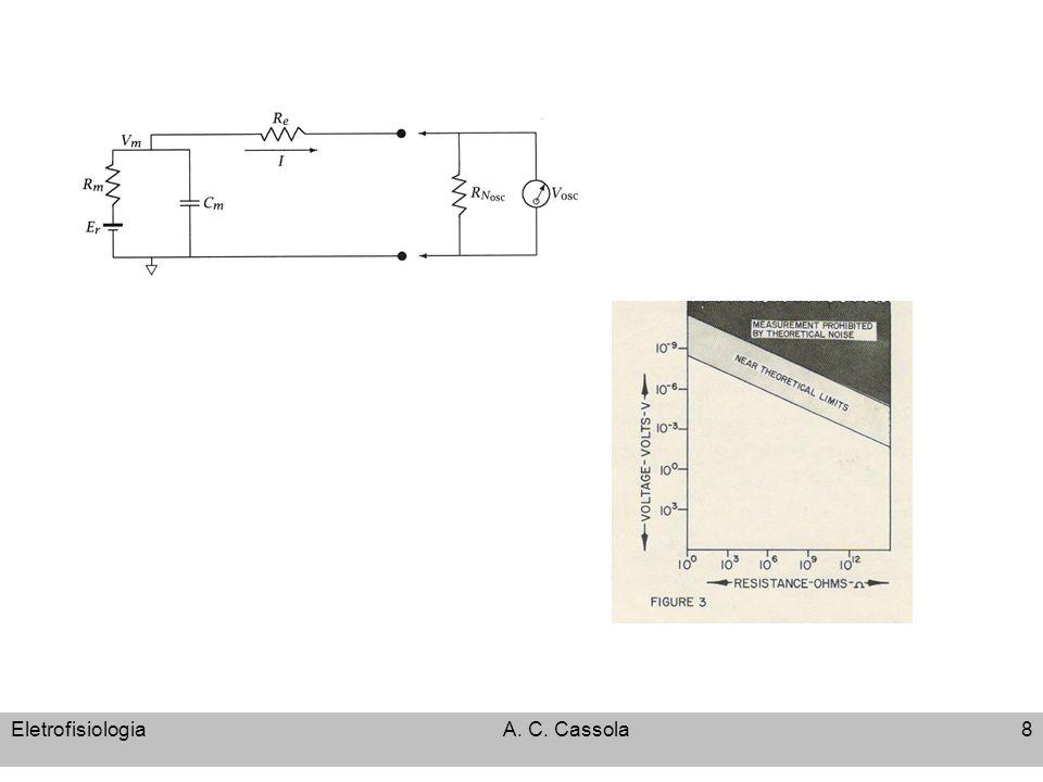 EletrofisiologiaA.C. Cassola9 Análise Eletrofisiológica 1.