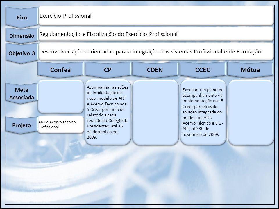Exercício Profissional Eixo Regulamentação e Fiscalização do Exercício Profissional Dimensão Desenvolver ações orientadas para a integração dos sistem