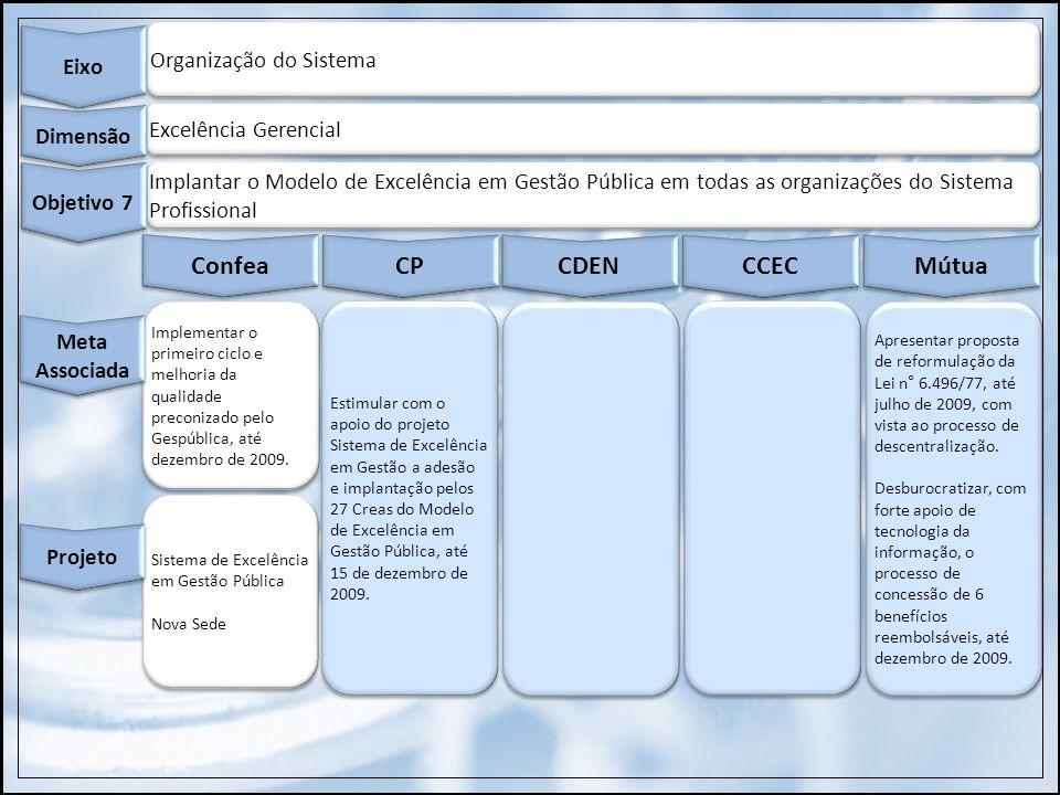 Organização do Sistema Eixo Excelência Gerencial Dimensão Implantar o Modelo de Excelência em Gestão Pública em todas as organizações do Sistema Profi