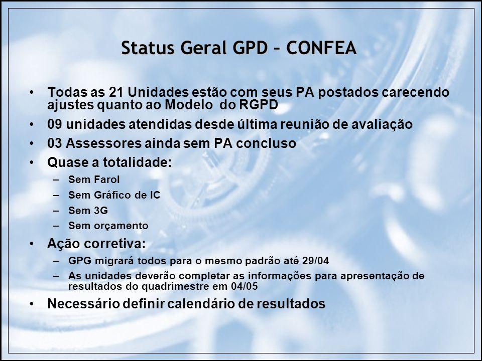 Status Geral GPD – CONFEA Todas as 21 Unidades estão com seus PA postados carecendo ajustes quanto ao Modelo do RGPD 09 unidades atendidas desde últim