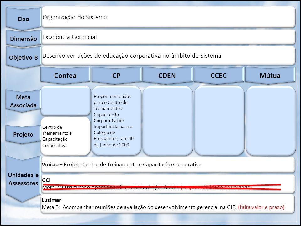 Organização do Sistema Eixo Excelência Gerencial Dimensão Desenvolver ações de educação corporativa no âmbito do Sistema Objetivo 8 Confea CP CDEN CCE
