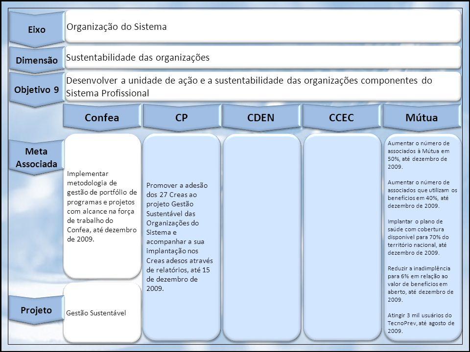 Organização do Sistema Eixo Sustentabilidade das organizações Dimensão Desenvolver a unidade de ação e a sustentabilidade das organizações componentes