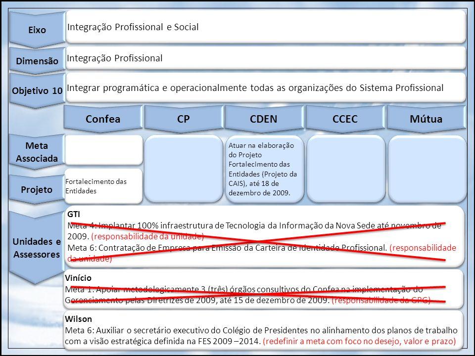 Integração Profissional e Social Eixo Integração Profissional Dimensão Integrar programática e operacionalmente todas as organizações do Sistema Profi