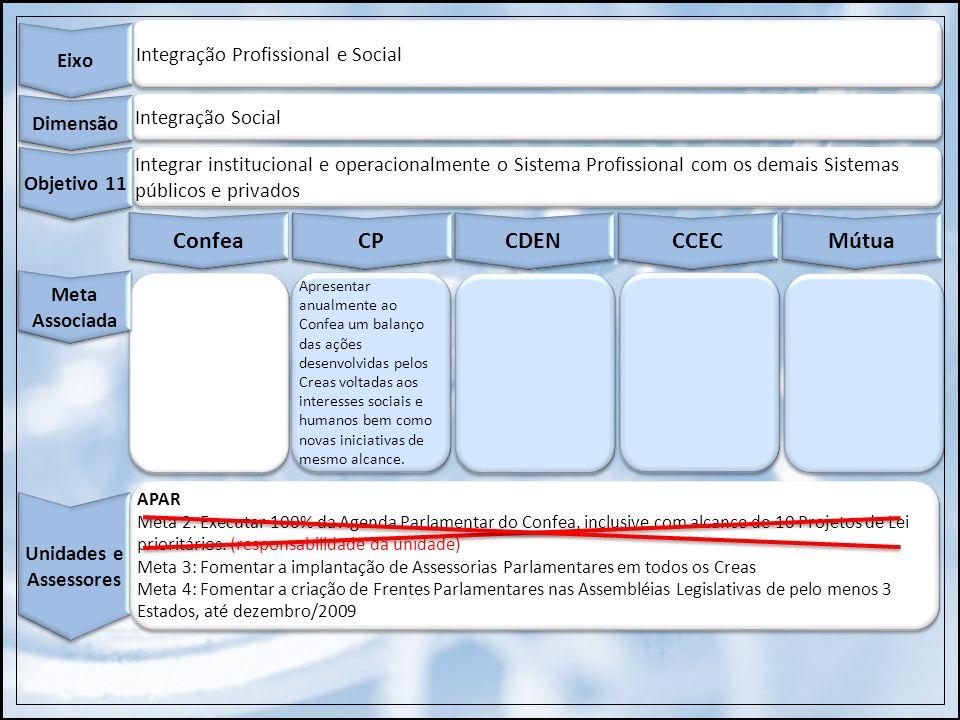 Integração Profissional e Social Eixo Integração Social Dimensão Integrar institucional e operacionalmente o Sistema Profissional com os demais Sistem
