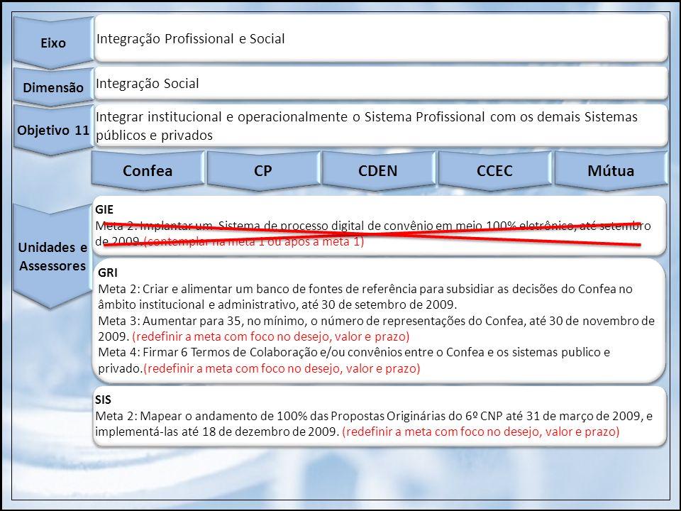 GRI Meta 2: Criar e alimentar um banco de fontes de referência para subsidiar as decisões do Confea no âmbito institucional e administrativo, até 30 d