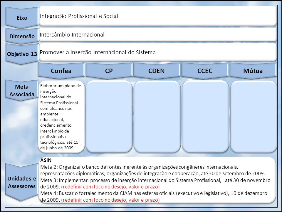 Integração Profissional e Social Eixo Intercâmbio Internacional Dimensão Promover a inserção internacional do Sistema Objetivo 13 Confea CP CDEN CCEC
