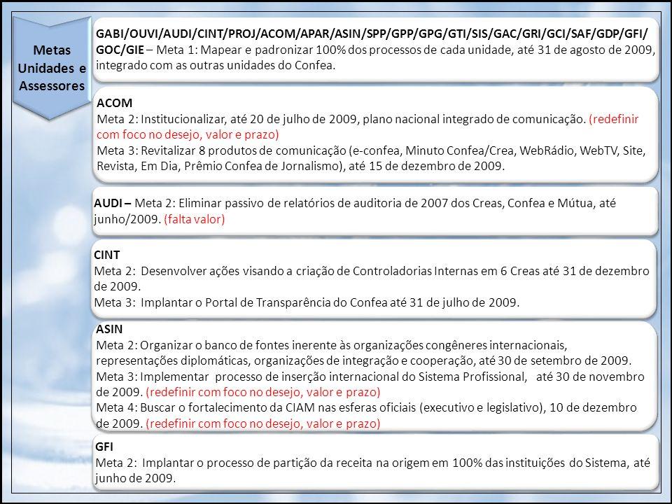 Metas Unidades e Assessores ASIN Meta 2: Organizar o banco de fontes inerente às organizações congêneres internacionais, representações diplomáticas,