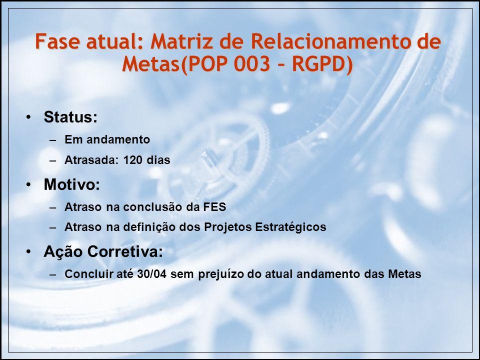 Fase atual: Matriz de Relacionamento de Metas(POP 003 – RGPD) Status: –Em andamento –Atrasada: 120 dias Motivo: –Atraso na conclusão da FES –Atraso na