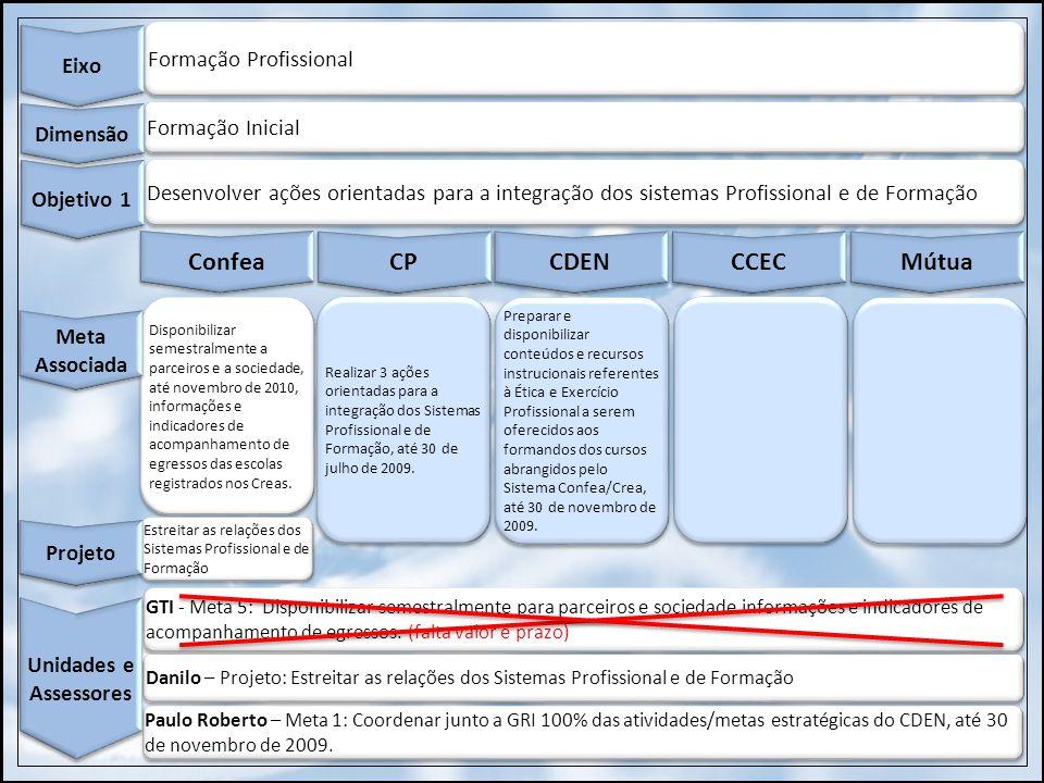 Formação Profissional Eixo Formação Inicial Dimensão Desenvolver ações orientadas para a integração dos sistemas Profissional e de Formação Objetivo 1