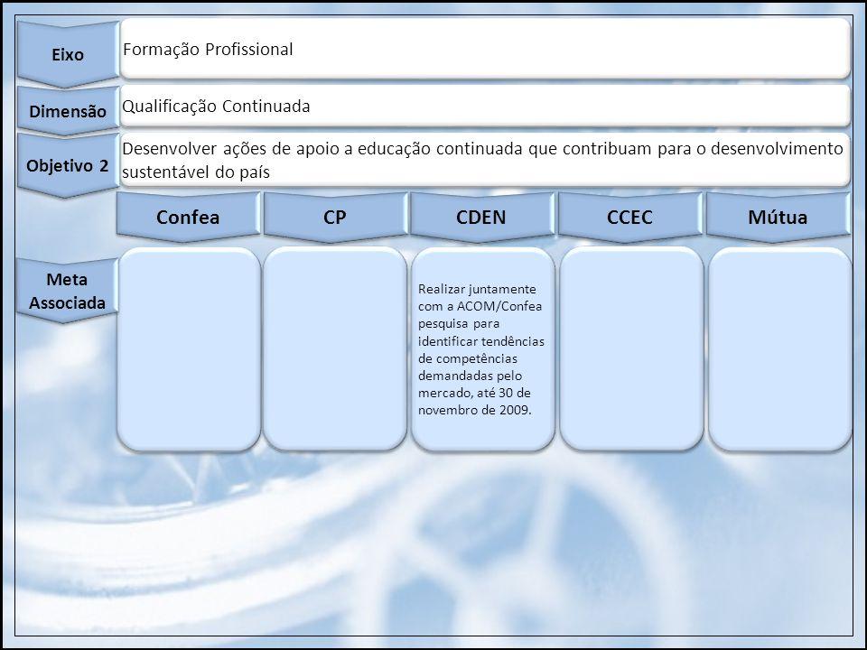 Organização do Sistema Eixo Excelência Gerencial Dimensão Implantar o Modelo de Excelência em Gestão Pública em todas as organizações do Sistema Profissional Objetivo 7 Confea Vinicio Meta 2: Orientar 100% das unidades do Confea no mapeamento e padronização dos processos, até 15 de dezembro de 2009.
