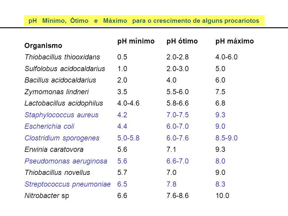 pH Mínimo, Ótimo e Máximo para o crescimento de alguns procariotos Organismo pH mínimopH ótimopH máximo Thiobacillus thiooxidans0.52.0-2.84.0-6.0 Sulf