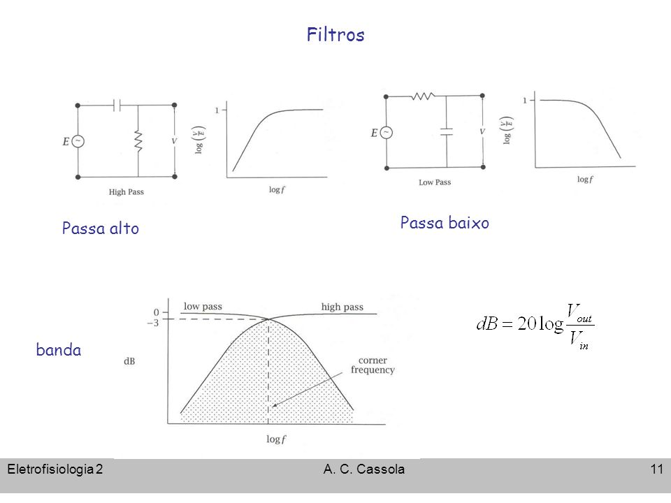 Eletrofisiologia 2A. C. Cassola11 Filtros Passa alto Passa baixo banda