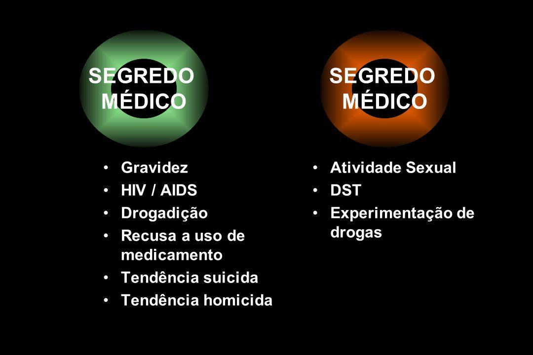 SEGREDO MÉDICO Gravidez HIV / AIDS Drogadição Recusa a uso de medicamento Tendência suicida Tendência homicida Atividade Sexual DST Experimentação de