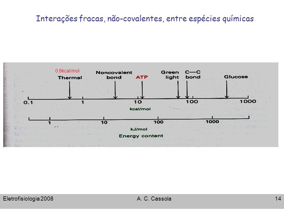 Eletrofisiologia 2008A. C. Cassola14 Interações fracas, não-covalentes, entre espécies químicas 0,6kcal/mol