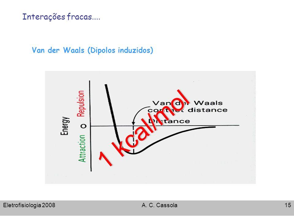 Eletrofisiologia 2008A. C. Cassola15 Van der Waals (Dipolos induzidos) 1 kcal/mol Interações fracas....