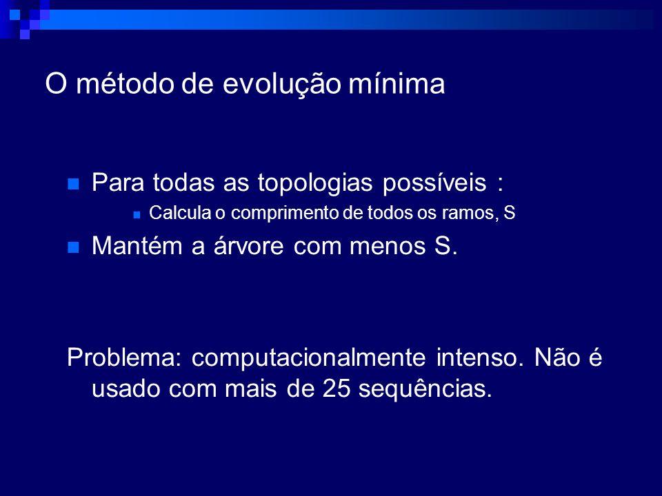 O método de evolução mínima Para todas as topologias possíveis : Calcula o comprimento de todos os ramos, S Mantém a árvore com menos S. Problema: com