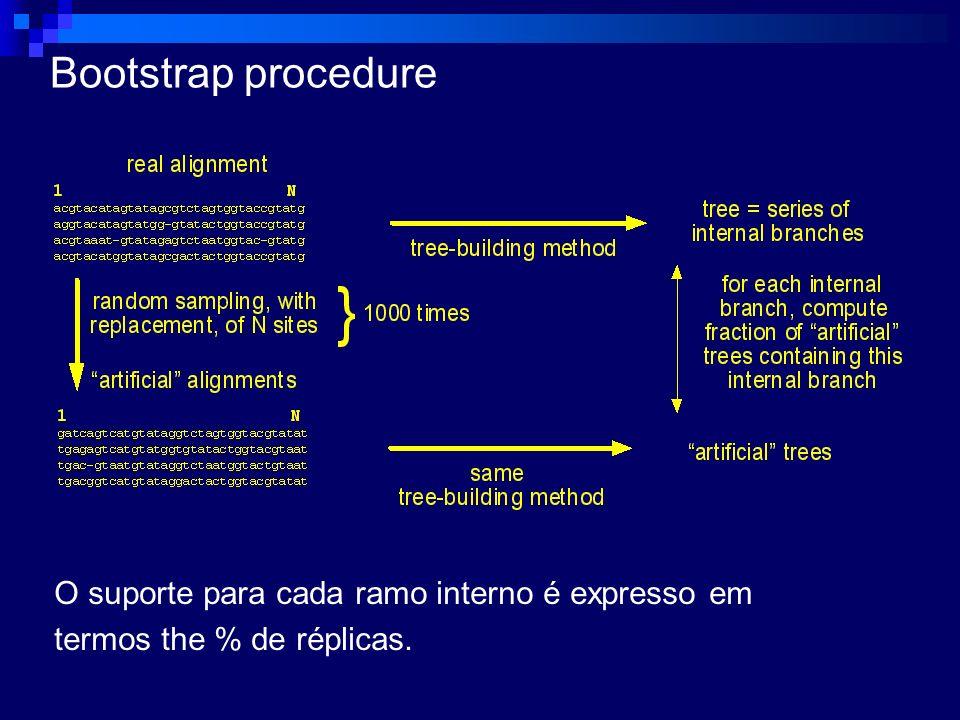 Bootstrap procedure O suporte para cada ramo interno é expresso em termos the % de réplicas.