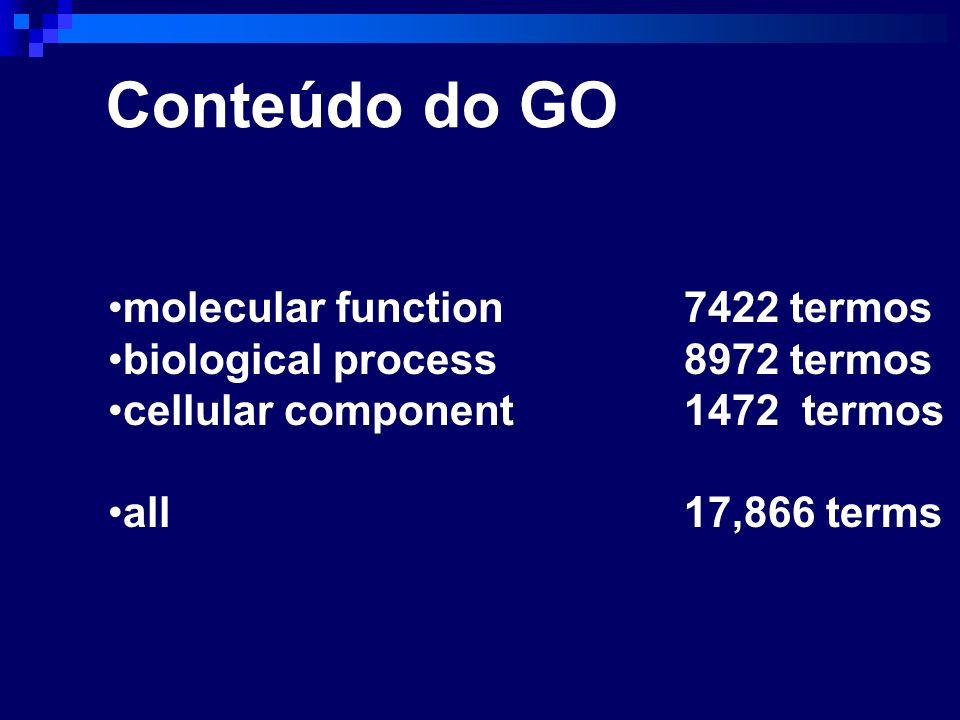 molecular function 7422 termos biological process 8972 termos cellular component 1472 termos all 17,866 terms Conteúdo do GO