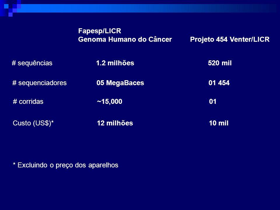 Fapesp/LICR Genoma Humano do CâncerProjeto 454 Venter/LICR # sequências1.2 milhões520 mil # sequenciadores05 MegaBaces01 454 # corridas~15,00001 Custo