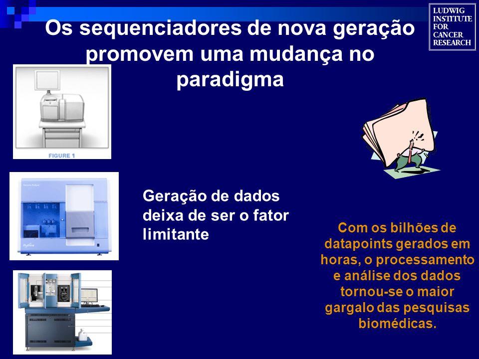 Os sequenciadores de nova geração promovem uma mudança no paradigma Com os bilhões de datapoints gerados em horas, o processamento e análise dos dados