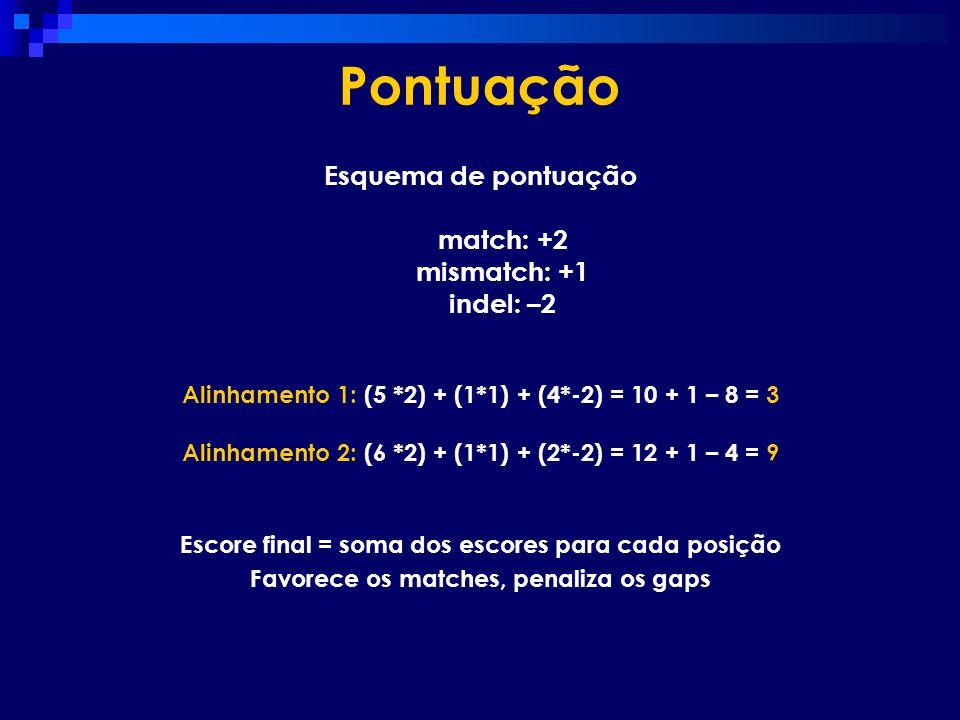 Pontuação Esquema de pontuação match: +2 mismatch: +1 indel: –2 Alinhamento 1: (5 *2) + (1*1) + (4*-2) = 10 + 1 – 8 = 3 Alinhamento 2: (6 *2) + (1*1)