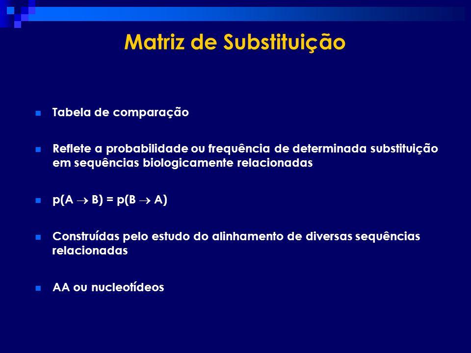 Matriz de Substituição Tabela de comparação Reflete a probabilidade ou frequência de determinada substituição em sequências biologicamente relacionada