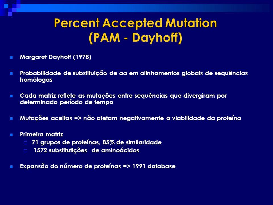 Percent Accepted Mutation (PAM - Dayhoff) Margaret Dayhoff (1978) Probabilidade de substituição de aa em alinhamentos globais de sequências homólogas