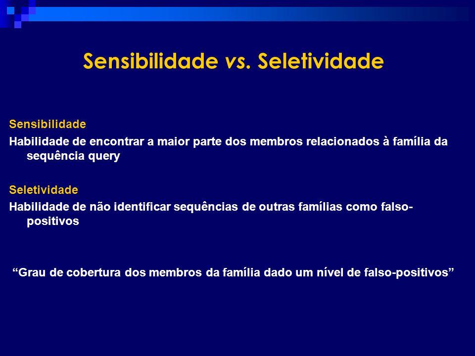 Sensibilidade vs. Seletividade Sensibilidade Habilidade de encontrar a maior parte dos membros relacionados à família da sequência query Seletividade