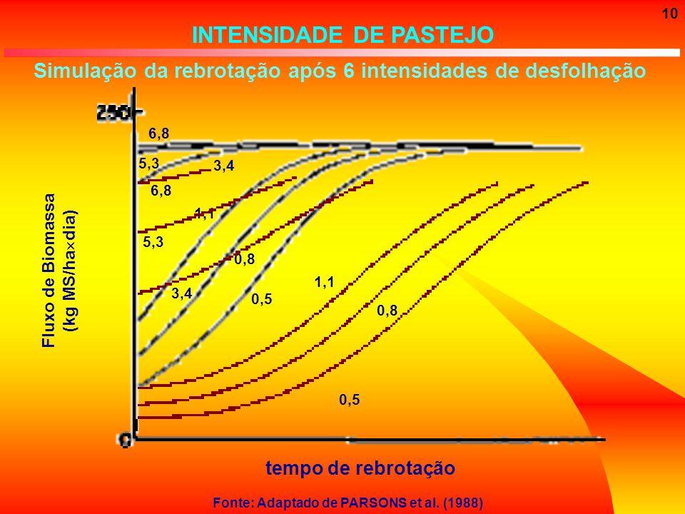 10 INTENSIDADE DE PASTEJO Simulação da rebrotação após 6 intensidades de desfolhação tempo de rebrotação Fluxo de Biomassa (kg MS/ha dia) Fonte: Adapt