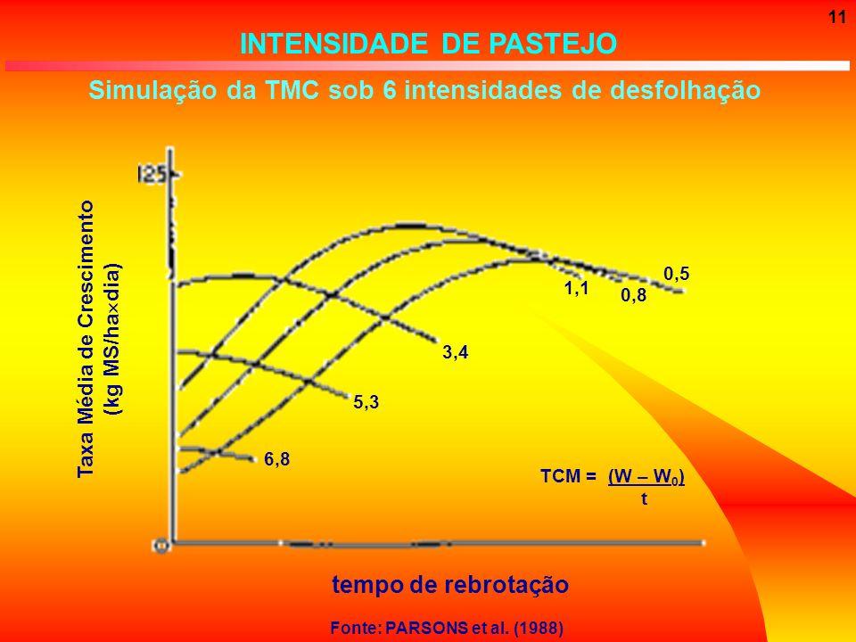 11 INTENSIDADE DE PASTEJO Simulação da TMC sob 6 intensidades de desfolhação Fonte: PARSONS et al. (1988) tempo de rebrotação Taxa Média de Cresciment